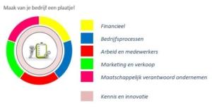 De 5 basisperspectieven vormen een uitgangspunt voor de KPI's