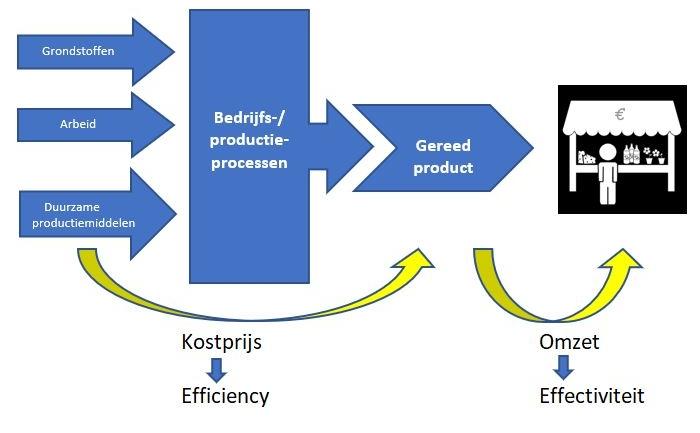 efficiency en effectiviteit bepalen winst