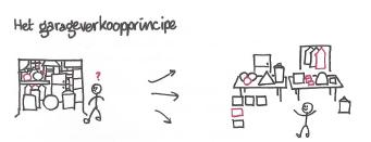 zaken op orde brengen vindt zijn basis in het garageverkoopprincipe