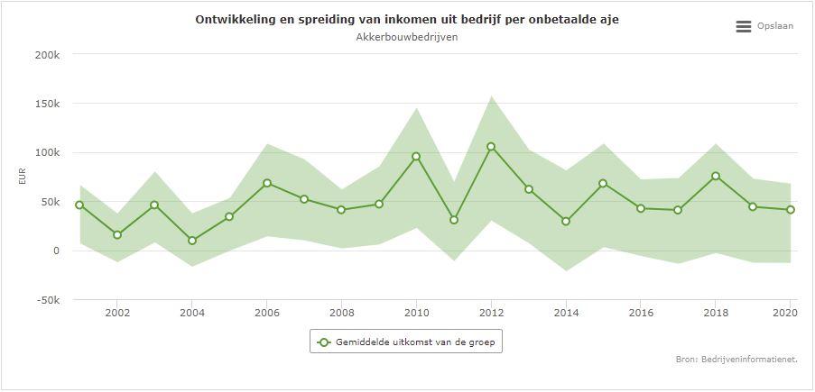 Grote verschillen in resultaat bij akkerbouwbedrijven duiden erop dat winst verloren gaat